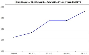 Natural Gas price  chart - November 25-29  2013