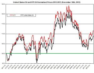 USO oil price
