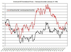 oil forecast Brent and WTI  December 16-20 2013
