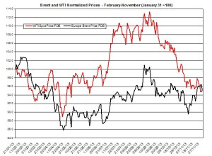 oil forecast Brent and WTI  December 2-6 2013