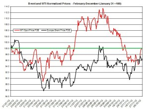 oil forecast Brent and WTI  December 9-13 2013