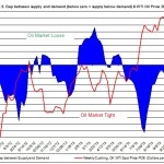 oil market tight loose oil price December 2-6