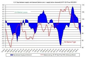 oil market tight loose oil price  December 30- January 3