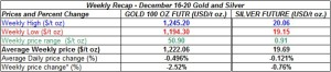 table weekly gold and silver  prices  December 16-20 2013