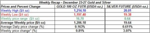 table weekly gold and silver  prices  December 23-27 2013