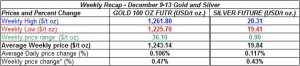 table weekly gold and silver  prices  December 9-13 2013
