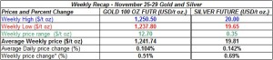 table weekly gold and silver  prices  November 25-29  2013