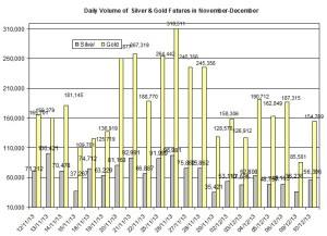 volume Gold & silver prices 2013  December 11