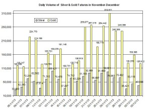 volume Gold & silver prices 2013  December 4
