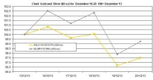 weekly precious metals chart December 16-20 2013