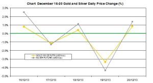 weekly precious metals chart   December 16-20 2013 percent change