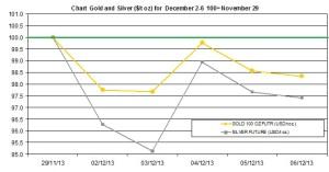 weekly precious metals chart December 2-6  2013