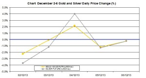 weekly precious metals chart   December 2-6 2013 percent change