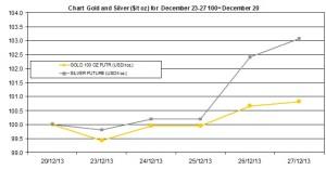 weekly precious metals chart December 23-27 2013