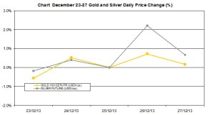 weekly precious metals chart   December 23-27 2013 percent change