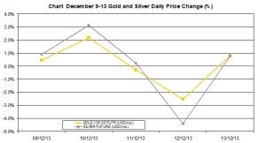 weekly precious metals chart   December 9-13 2013 percent change