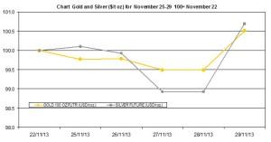 weekly precious metals chart November 25-29  2013
