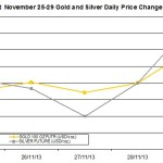 weekly precious metals chart November 25-29 2013 percent change