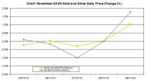weekly precious metals chart   November 25-29 2013 percent change