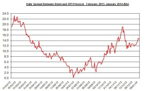 Difference between Brent and WTI  January 13-17  2014