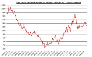 Difference between Brent and WTI  January 20-24 2014