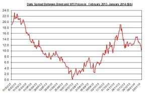 Difference between Brent and WTI  January 27-31 2014