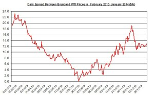 Difference between Brent and WTI  January 6-10  2014