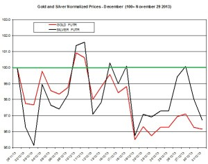Gold and silver Chart 2013  January 2
