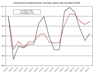 Gold and silver Chart 2014  January 10