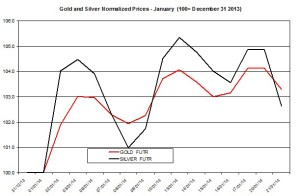 Gold and silver Chart 2014  January 22
