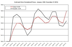 Gold and silver Chart 2014  January 24