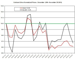 Gold and silver forecast January 2014
