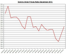 Gold  to silver ratio Chart 2013  January 2