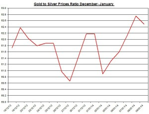 Gold  to silver ratio Chart 2014  January 10