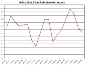 Gold  to silver ratio Chart 2014  January 14