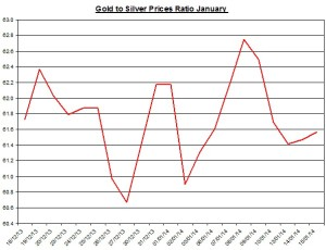 Gold  to silver ratio Chart 2014  January 16