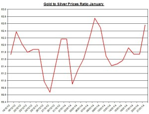 Gold  to silver ratio Chart 2014  January 22
