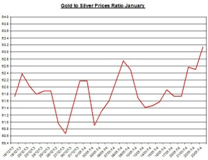 Gold  to silver ratio Chart 2014  January 24
