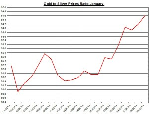 Gold  to silver ratio Chart 2014  January 30