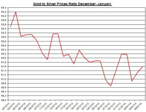 Gold  to silver ratio Chart 2014  January 7
