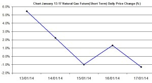 Natural Gas chart - percent change January 13-17 2014
