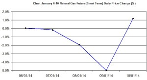 Natural Gas chart - percent change January 6-10 2014