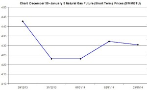 Natural Gas price  chart -December 30 January 3 2014
