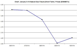Natural Gas price  chart -January 6-10 2014