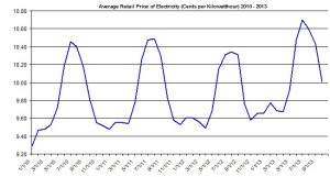 Price of Electricity  Jan 2014