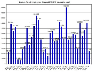 U.S. Nonfarm payroll employment up to 2014  January 10
