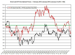 oil forecast Brent and WTI  January 13-17  2014