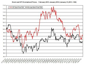 oil forecast Brent and WTI  January 20-24 2014