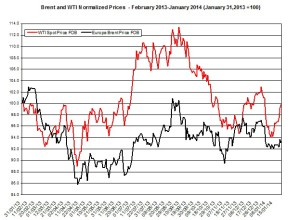 oil forecast Brent and WTI  January 27-31  2014