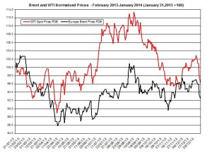 oil forecast Brent and WTI  January 6-10  2014
